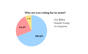 GHC students vote Biden but predict Trump