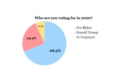 GHC students vote Biden but predict Trump